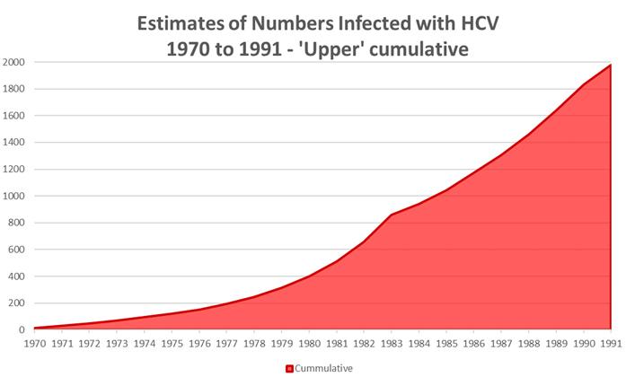 Estimates---cumulative---of-numbers-infected-1970-1991