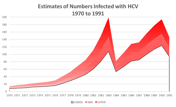 Estimates-of-numbers-infected-1970-1991