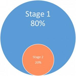stage-1-stage-2-Venn